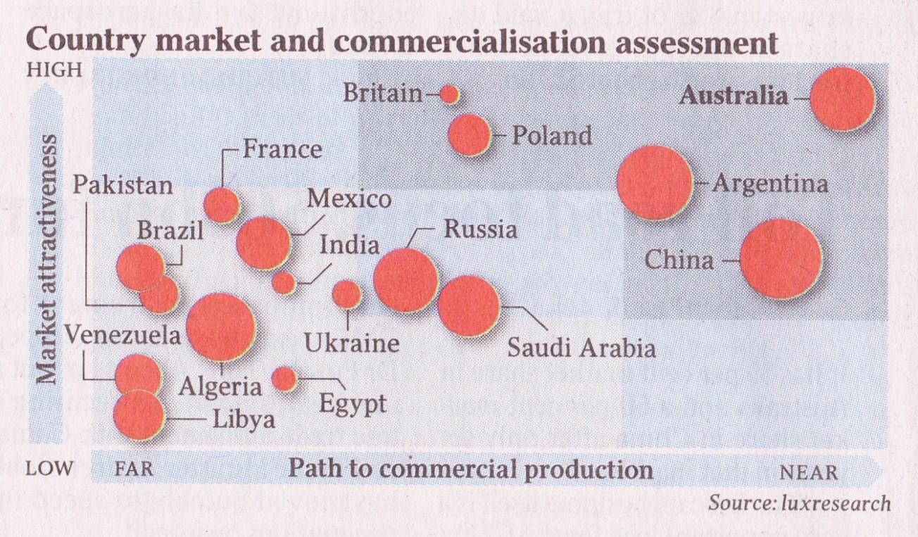 market and commercialisation assessment